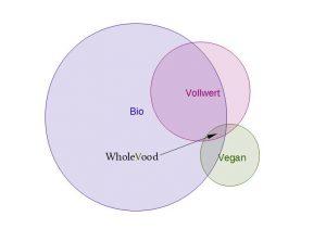 bio-vollwert-vegan